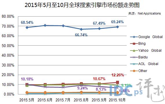 2015年5月至10月全球搜索引擎市场份额走势图