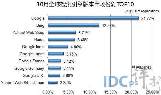 10月全球搜索引擎版本市场份额TOP10